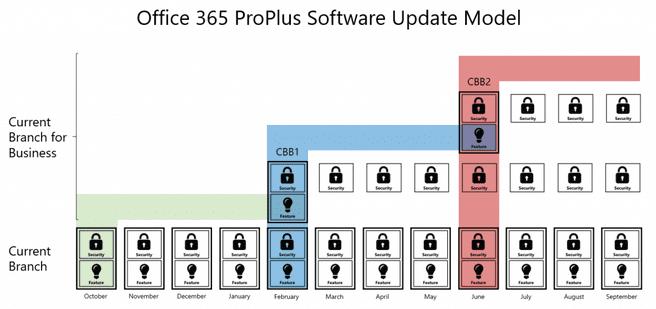 Release-schema Office 2016