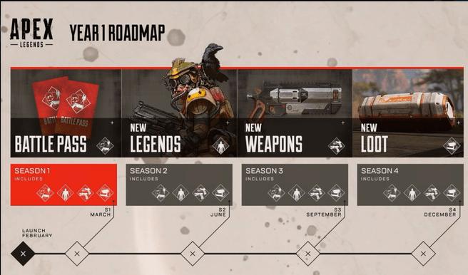 Roadmap voor Apex Legends