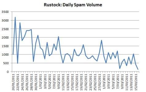 Rustock spam