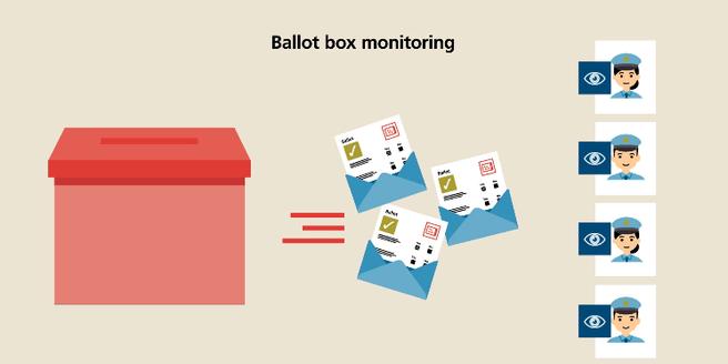 Swiss Post e-voting