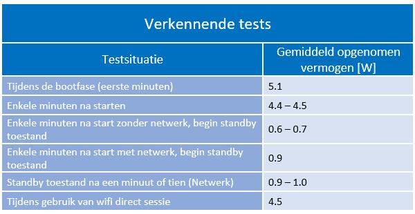 Verkennende tests