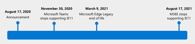 Microsoft 365 Edge IE 11