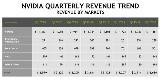 Nvidia kwartaalcijfers Q2 2020