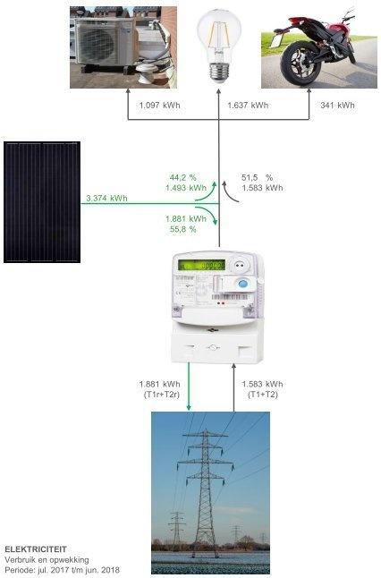 Elektriciteit verbruik en teruglevering (12 maanden)