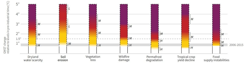 Gevolgen klimaatverandering