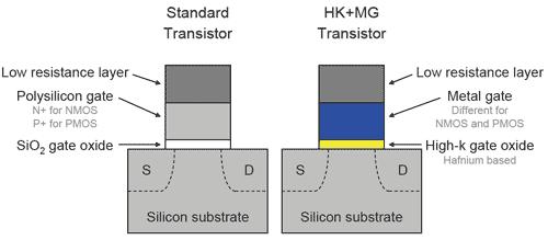 Intel HKMG transistor