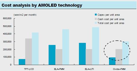 Samsung LG amoled gunstiger dan lcd