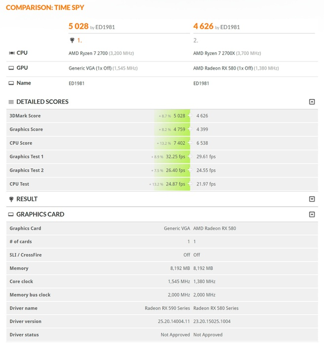 Radeon RX 590 in 3DMark-database