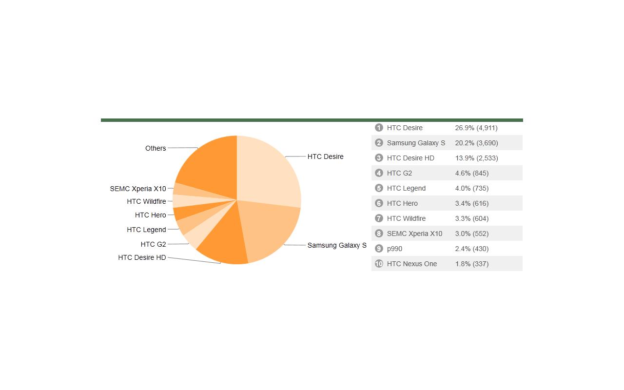 Tweakers.net app Market stats - Telefoons