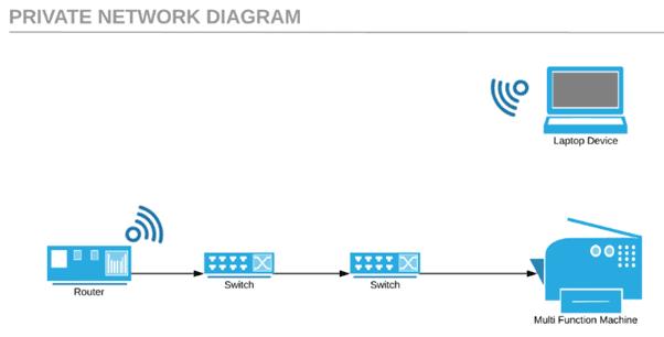 LAN netwerk diagram