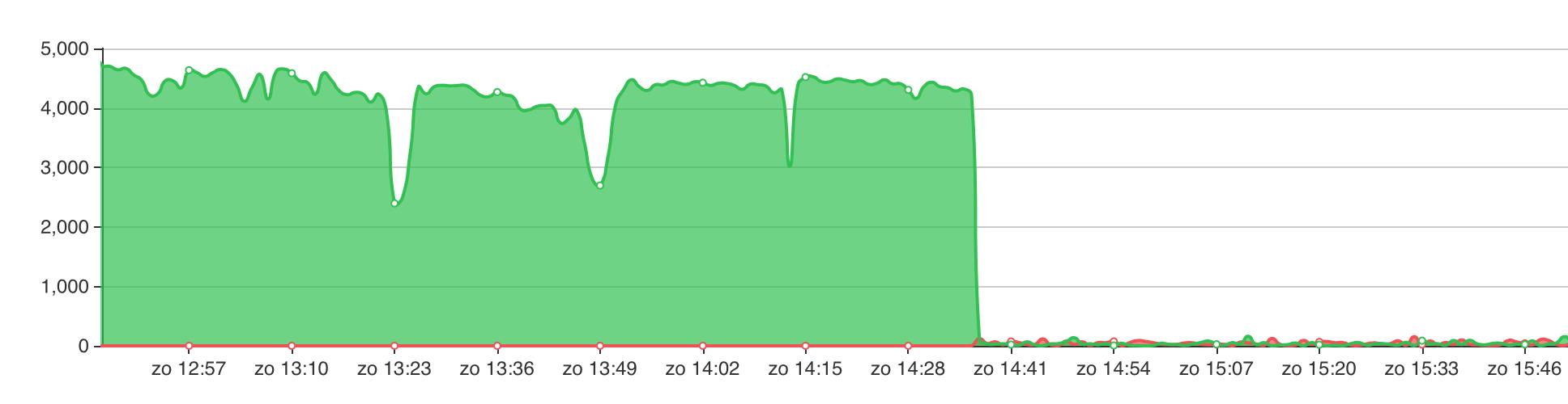 https://tweakers.net/i/gtlayS8uAj8hg74QgRtTmQNvCCs=/full-fit-in/4000x4000/filters:no_upscale():fill(white):strip_exif()/f/image/qjj9MpFjPDgOpqmq3wp7lo8X.png?f=user_large