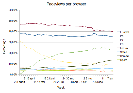 Browser pageviews per week feb 2010