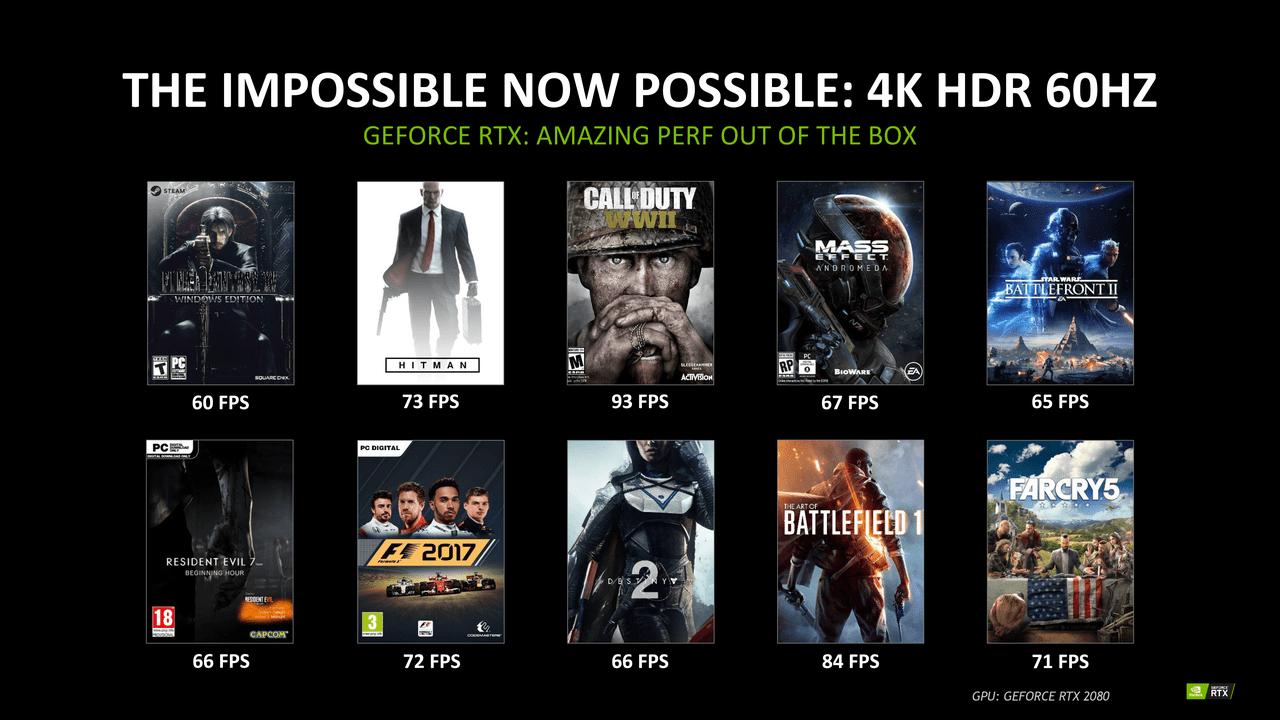 Nvidia: RTX 2080 presteert in games anderhalf keer zo snel