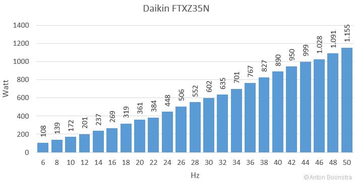 Grafiek Daikin FTXZ35N - vermogen frequentie compressor