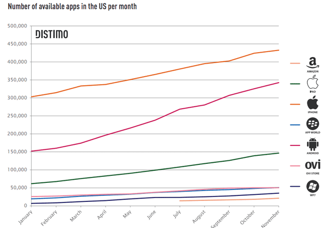 Distimo: aantal apps in 2011 per platform