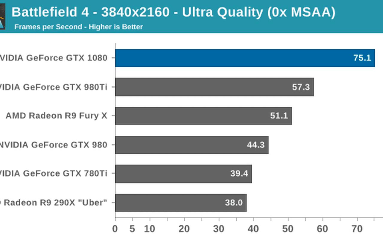 Nvidia GTX 1080 benchmarks