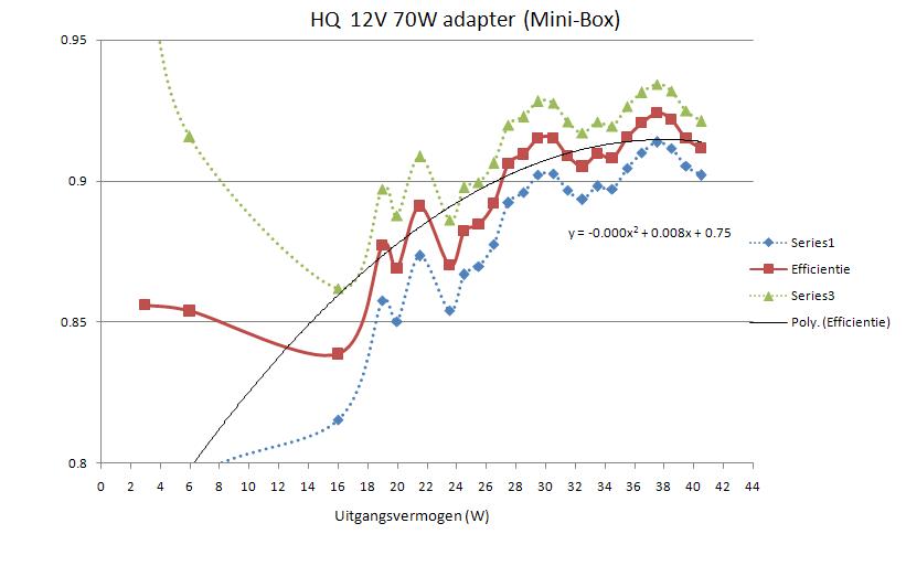 12V adapter efficientie