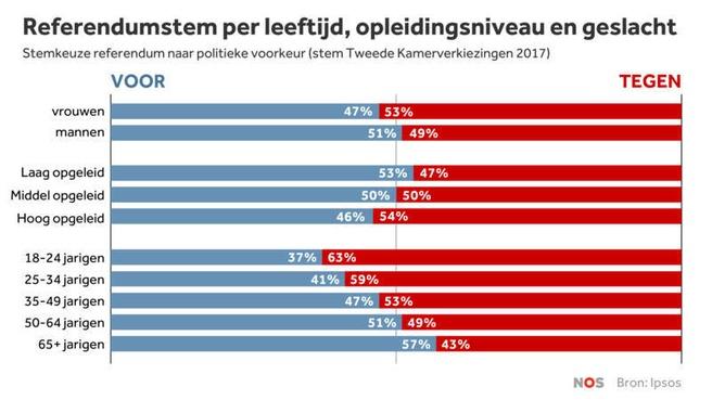 WIV 2017 referendum onderzoek
