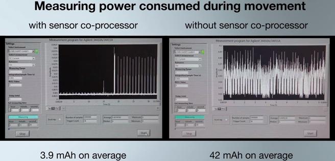 Stroomverbruik Xperia co-processor