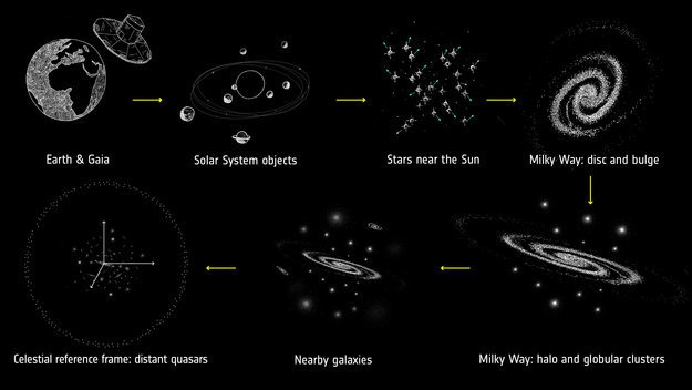 Gaia sterrenkaart