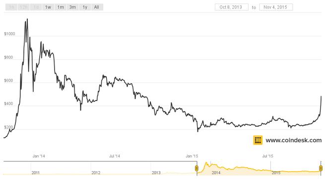 Bitcoin 2013 - 2015