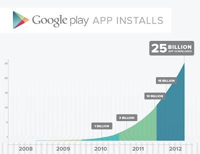 25 miljard app-downloads Play