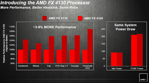 AMD FX 4130
