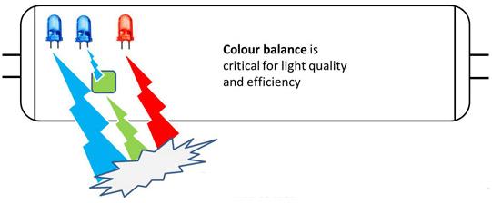 Philiips 200 lumen per Watt led-buislamp technologie