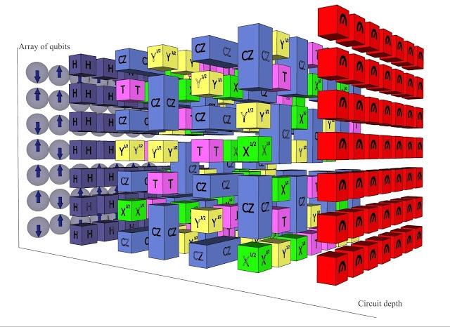 Ruimte-tijd-volume van een quantumcircuit-berekening