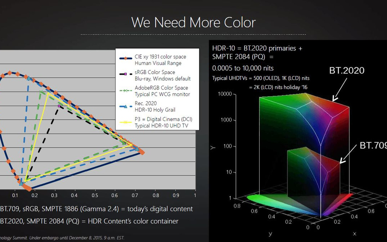 AMD RTG Technology Summit