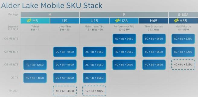 Intel Alder Lake line-up voor laptops via HXL