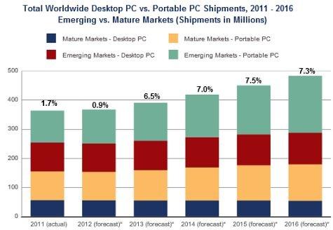 IDC vooruitzicht pc-leveringen 2011 - 2016