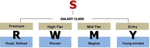 Samsung nomenclatuur