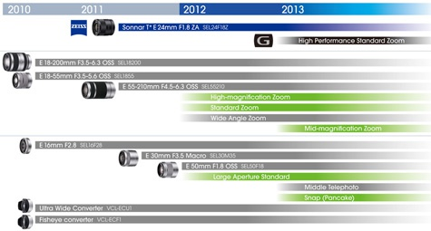 Sony lens roadmap NEX 2012 2013