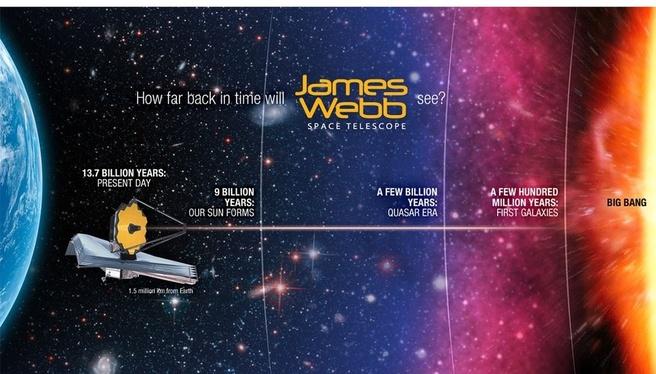 James Webb kijken in verleden