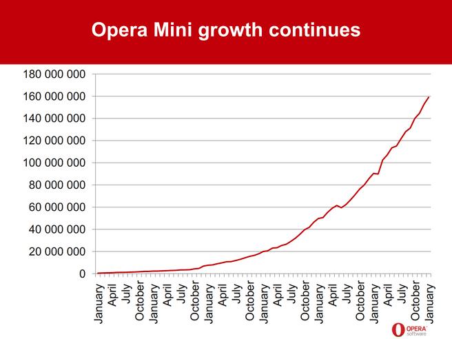Opera Mini groei 2012