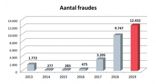 Belgie fraude 1