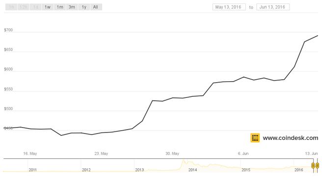 bitcoin prijs mei juni 2016