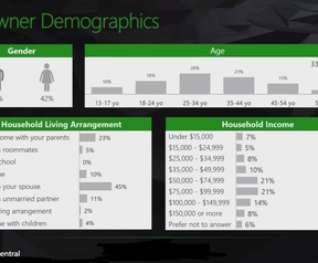 Microsoft onderzoekt Xbox One-bezitters