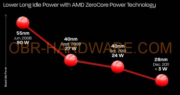 AMD ZeroCore Power