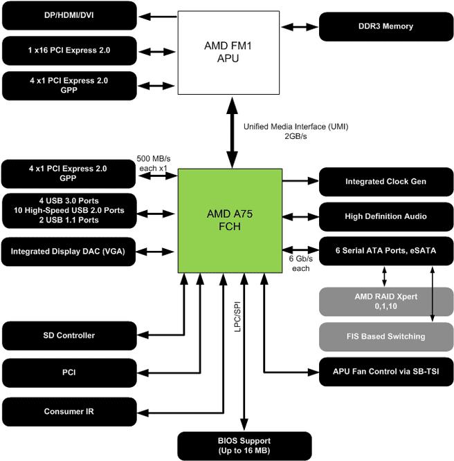 A75-chipset