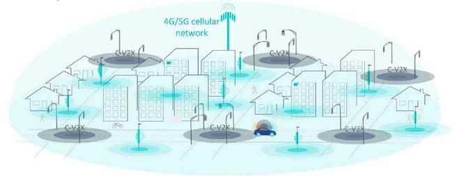 C-V2X met Direct LTE en 4g/5g