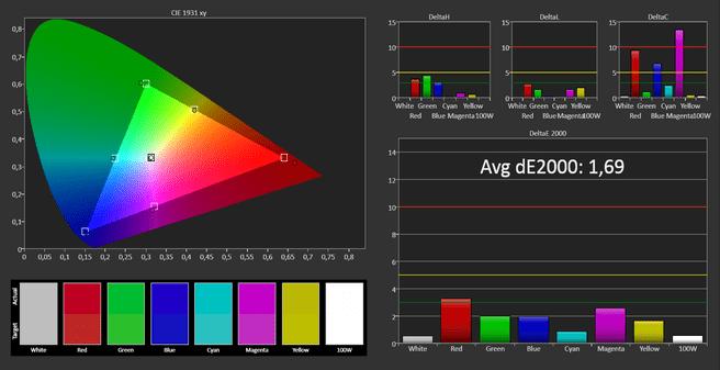 Primaire en secundaire kleuren na