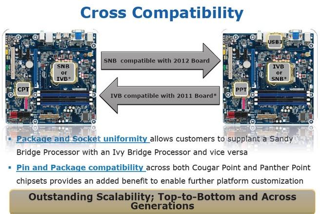 Intel Sandy Bridge en Ivy Bridge cross-compatibiliteit