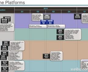 Roadmap Qualcomm medio 2014