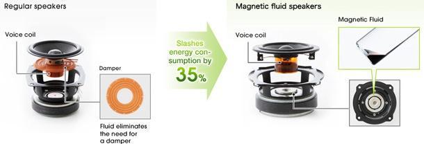 Sony 4k-oled-tv magnetic fluid speakers