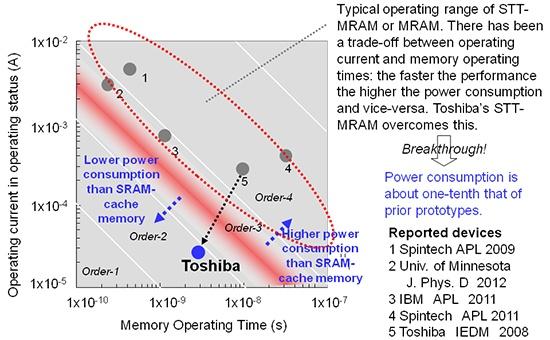 Toshiba stt-ram grafiek