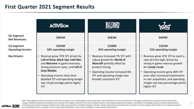 Activision - Blizzard Q1 2021