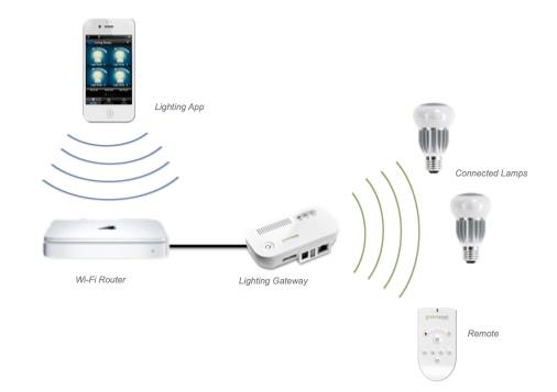 Nuon gaat via wifi aanstuurbare led-verlichting verkopen - Beeld en ...