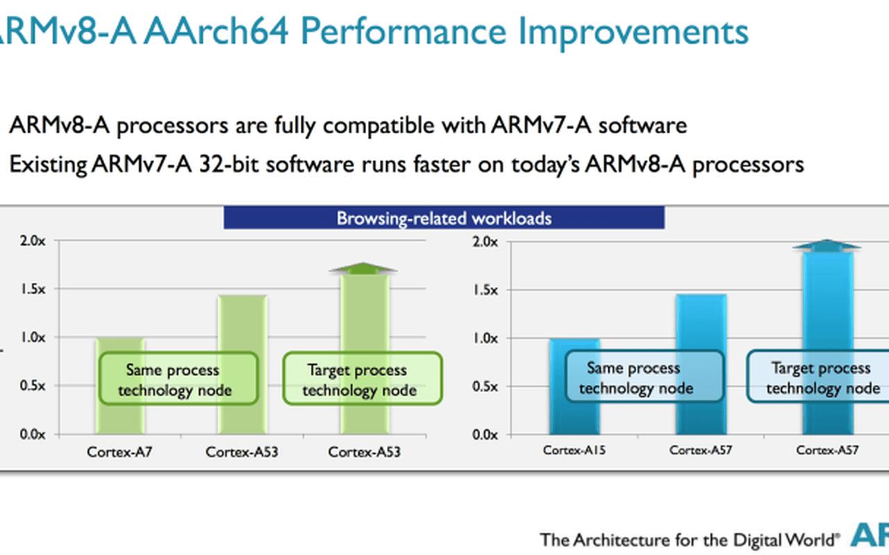 ARM Tech Days 2014